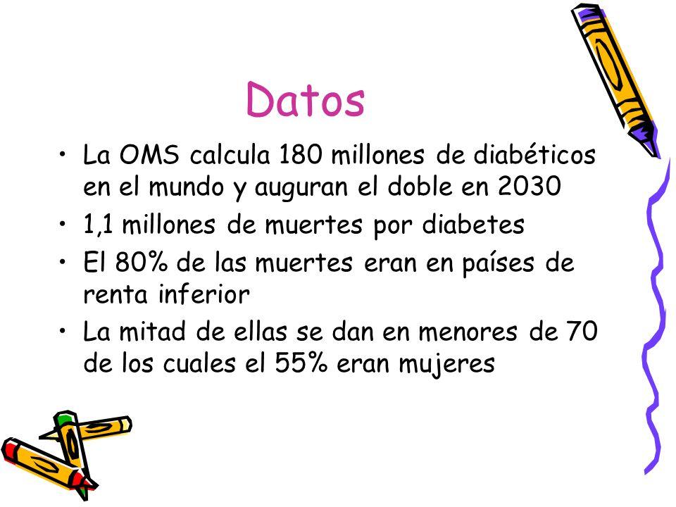 Datos La OMS calcula 180 millones de diabéticos en el mundo y auguran el doble en 2030 1,1 millones de muertes por diabetes El 80% de las muertes eran