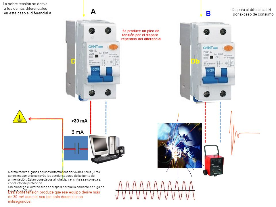 A B Db Da Se produce un pico de tensión por el disparo repentino del diferencial Dispara el diferencial B por exceso de consumo La sobre tensión se de