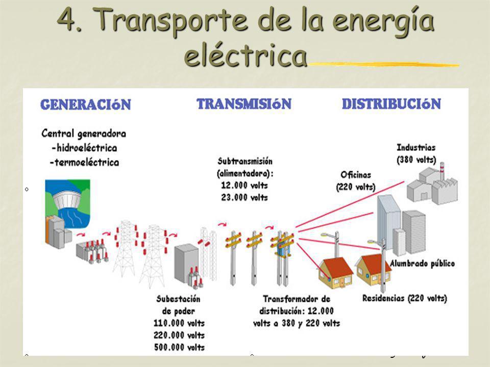 Profesora: Brígida Rojo Seco 4. Transporte de la energía eléctrica