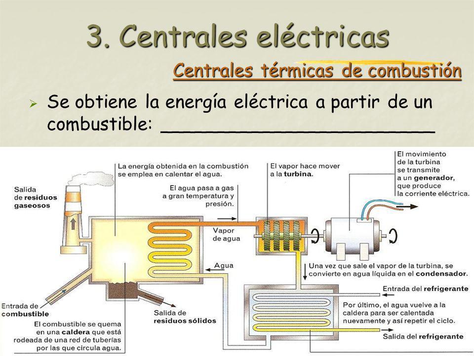 Profesora: Brígida Rojo Seco Centrales térmicas de combustión Se obtiene la energía eléctrica a partir de un combustible: ________________________ 3.