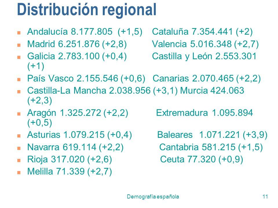 Demografía española11 Distribución regional Andalucía 8.177.805 (+1,5) Cataluña 7.354.441 (+2) Madrid 6.251.876 (+2,8) Valencia 5.016.348 (+2,7) Galic