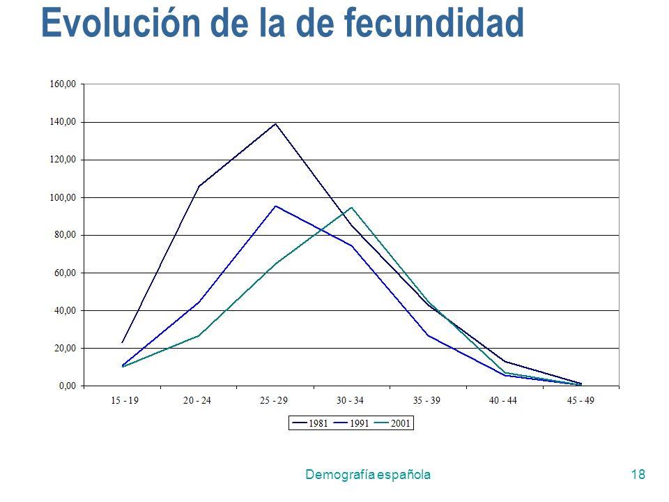 Demografía española18 Evolución de la de fecundidad