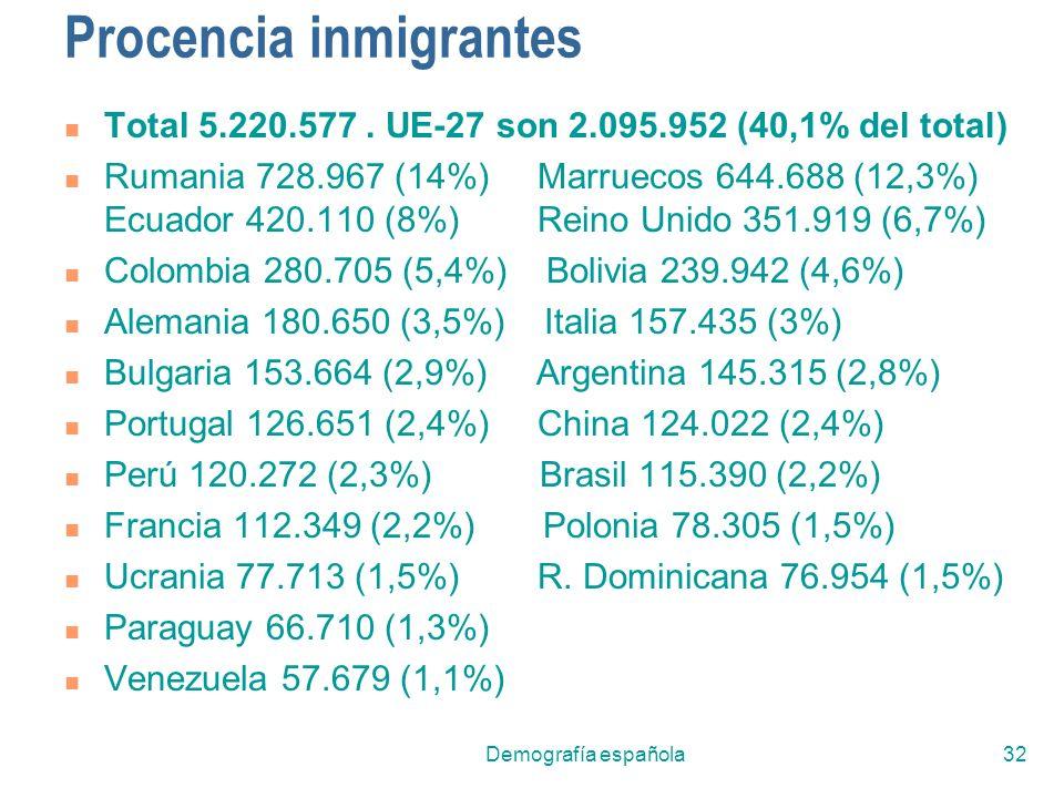 Demografía española32 Procencia inmigrantes Total 5.220.577. UE-27 son 2.095.952 (40,1% del total) Rumania 728.967 (14%) Marruecos 644.688 (12,3%) Ecu