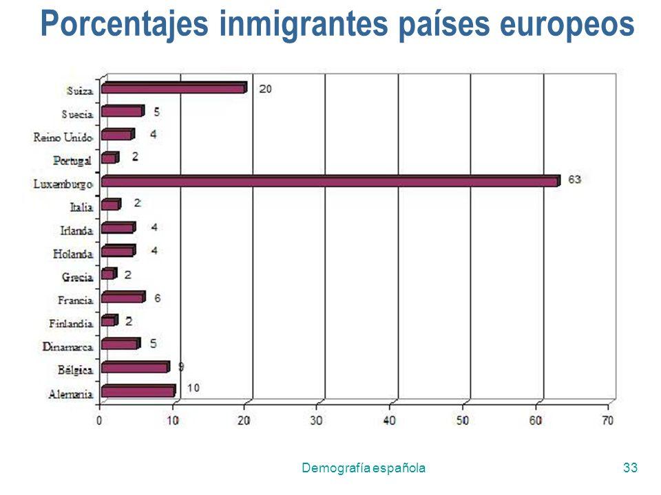 Demografía española33 Porcentajes inmigrantes países europeos