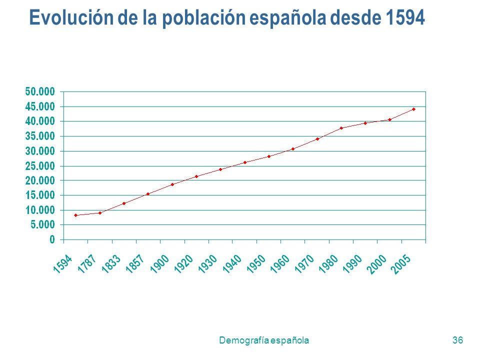 Demografía española36 Evolución de la población española desde 1594