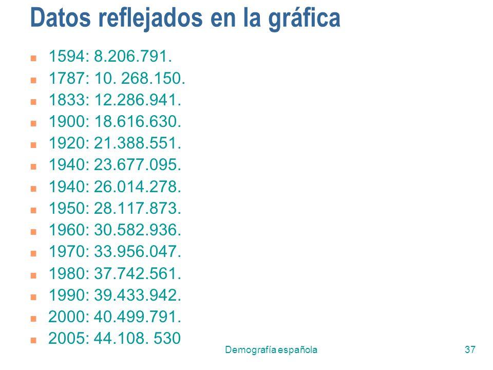 Demografía española37 Datos reflejados en la gráfica 1594: 8.206.791. 1787: 10. 268.150. 1833: 12.286.941. 1900: 18.616.630. 1920: 21.388.551. 1940: 2