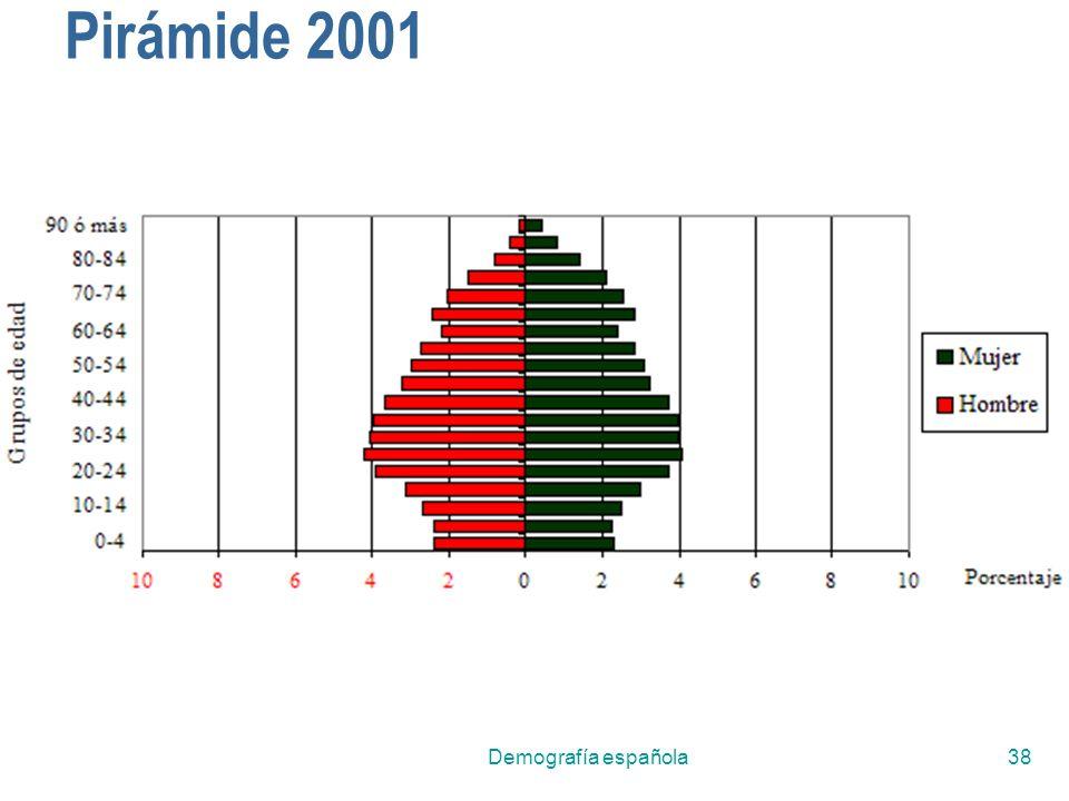 Demografía española38 Pirámide 2001