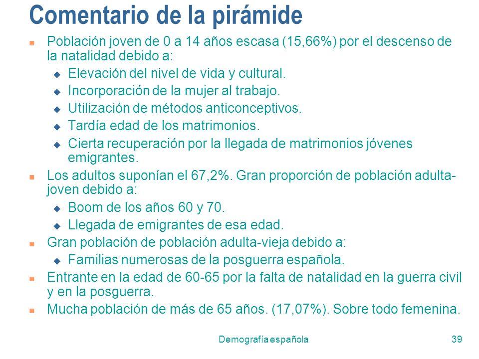 Demografía española39 Comentario de la pirámide Población joven de 0 a 14 años escasa (15,66%) por el descenso de la natalidad debido a: Elevación del