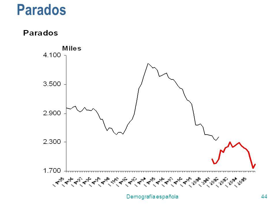 Demografía española44 Parados