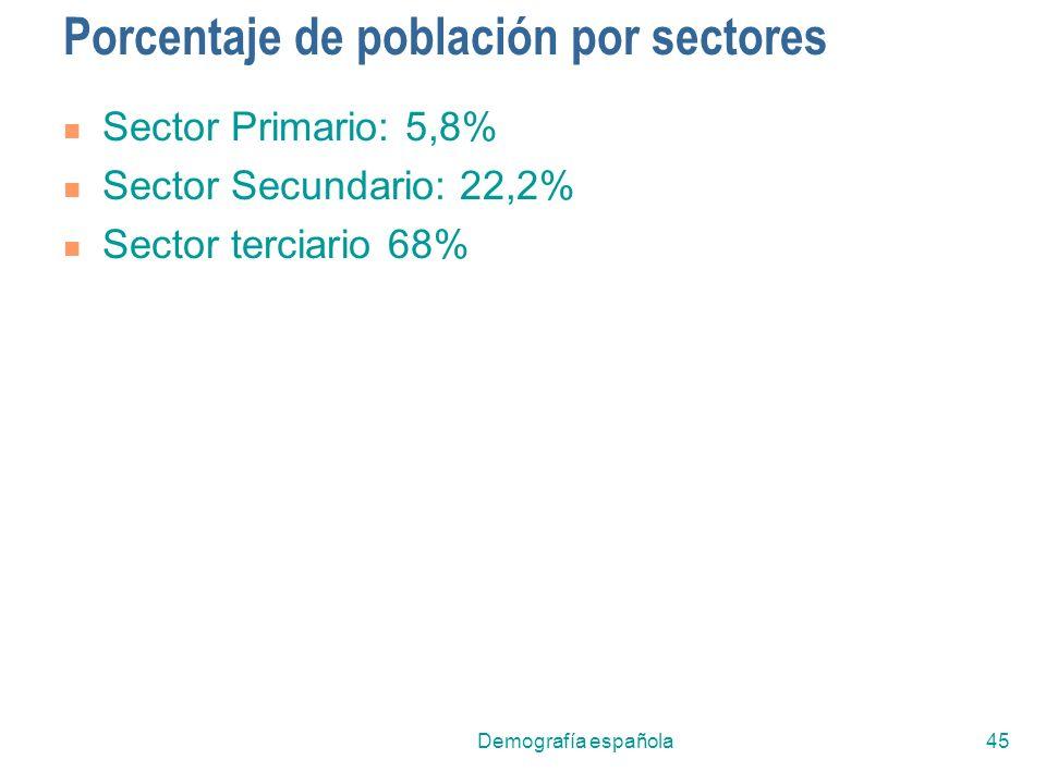 Demografía española45 Porcentaje de población por sectores Sector Primario: 5,8% Sector Secundario: 22,2% Sector terciario 68%