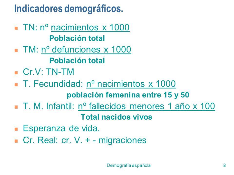 Demografía española8 Indicadores demográficos. TN: nº nacimientos x 1000 Población total TM: nº defunciones x 1000 Población total Cr.V: TN-TM T. Fecu
