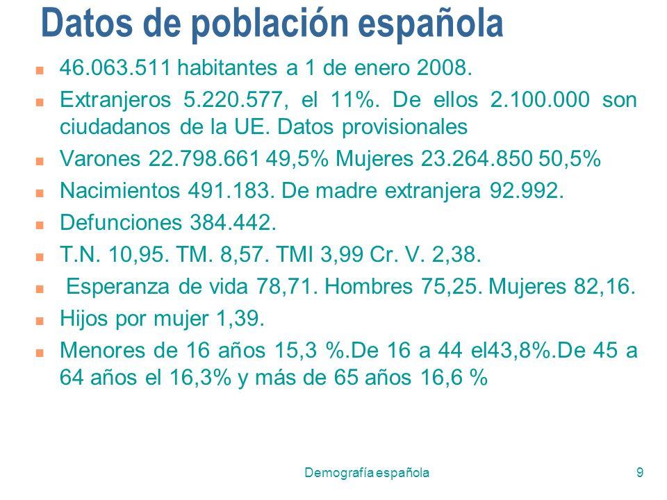 Demografía española9 Datos de población española 46.063.511 habitantes a 1 de enero 2008. Extranjeros 5.220.577, el 11%. De ellos 2.100.000 son ciudad
