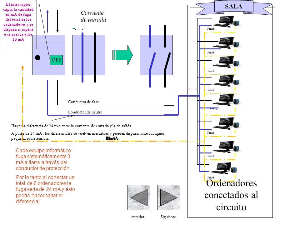 ON Corriente de entrada AnteriorSiguiente Conductor de fase Conductor de neutro Ordenadores conectados al circuito SALA Cada equipo informático fuga sistemáticamente 3 mA a tierra a través del conductor de protección.