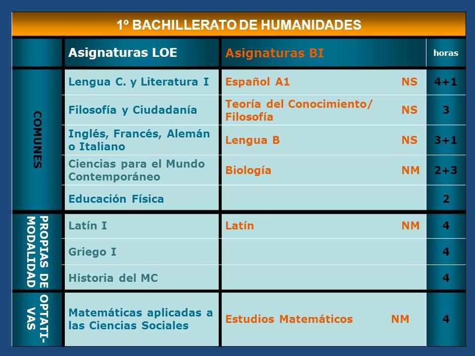 1º BACHILLERATO DE HUMANIDADES Asignaturas LOEAsignaturas BI horas COMUNES Lengua C.
