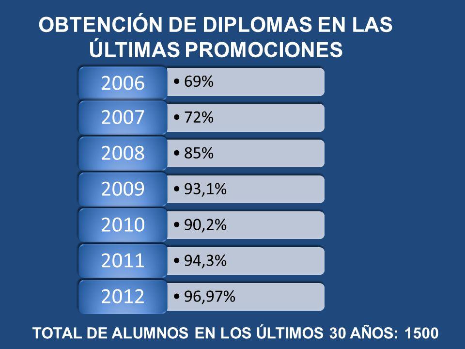 OBTENCIÓN DE DIPLOMAS EN LAS ÚLTIMAS PROMOCIONES 69% 2006 72% 2007 85% 2008 93,1% 2009 90,2% 2010 94,3% 2011 96,97% 2012 TOTAL DE ALUMNOS EN LOS ÚLTIMOS 30 AÑOS: 1500