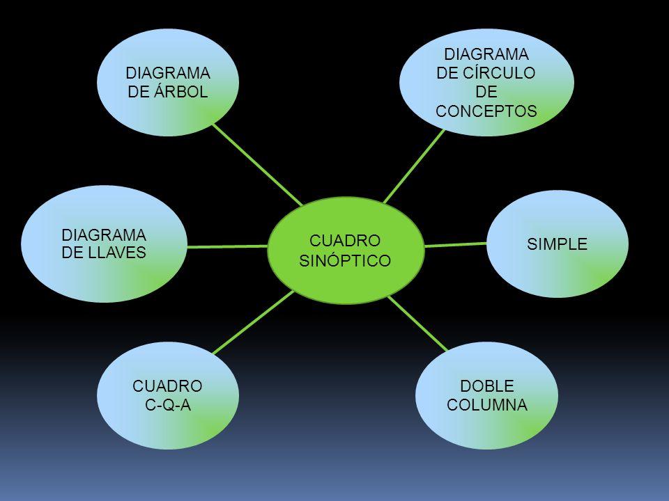 DIAGRAMA DE LLAVES CUADRO C-Q-A DOBLE COLUMNA SIMPLE CUADRO SINÓPTICO DIAGRAMA DE ÁRBOL DIAGRAMA DE CÍRCULO DE CONCEPTOS