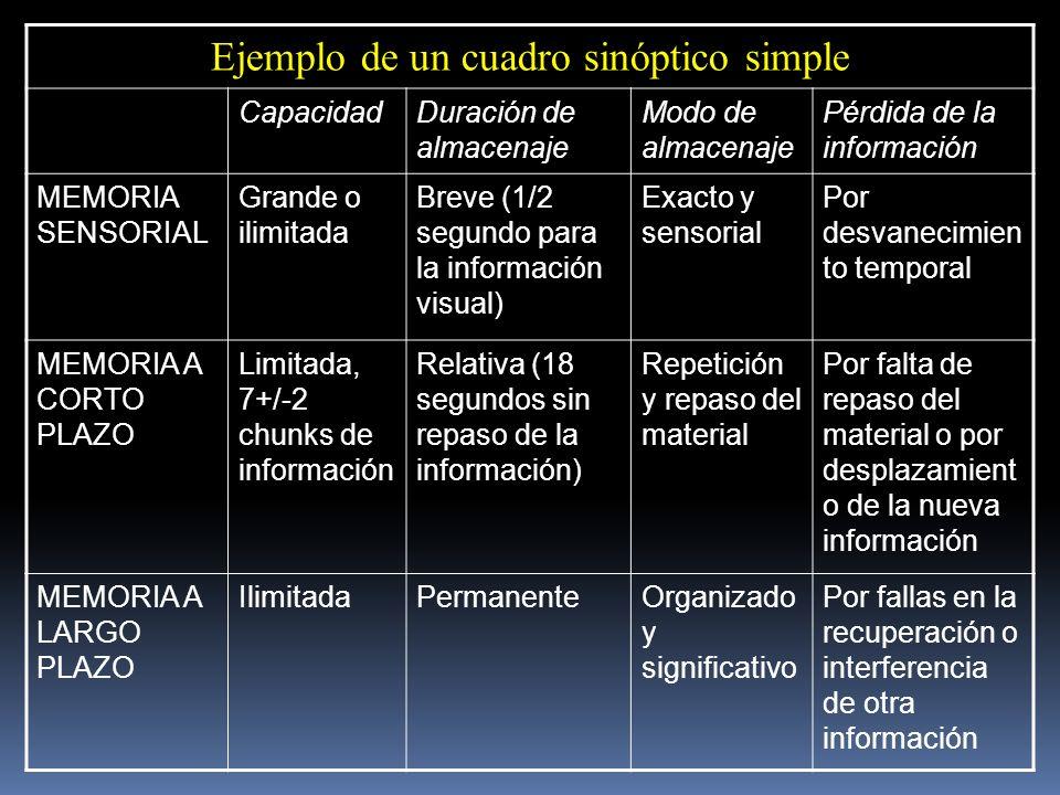 Ejemplo de un cuadro sinóptico simple CapacidadDuración de almacenaje Modo de almacenaje Pérdida de la información MEMORIA SENSORIAL Grande o ilimitad