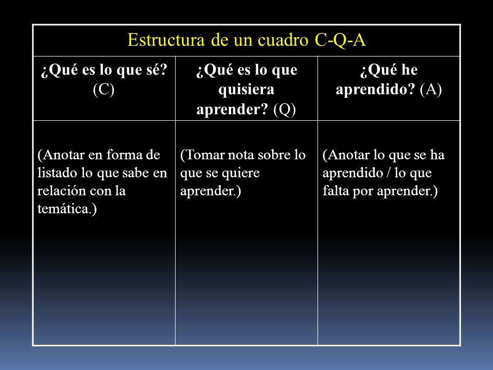 Estructura de un cuadro C-Q-A ¿Qué es lo que sé? (C) ¿Qué es lo que quisiera aprender? (Q) ¿Qué he aprendido? (A) (Anotar en forma de listado lo que s