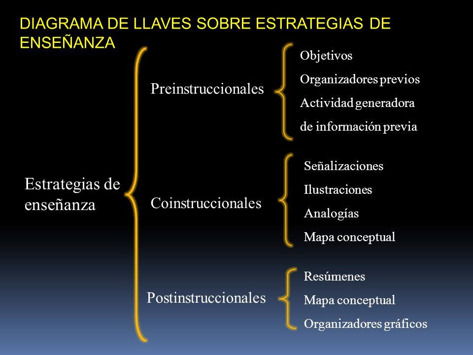 DIAGRAMA DE LLAVES SOBRE ESTRATEGIAS DE ENSEÑANZA Estrategias de enseñanza Preinstruccionales Coinstruccionales Postinstruccionales Objetivos Organiza