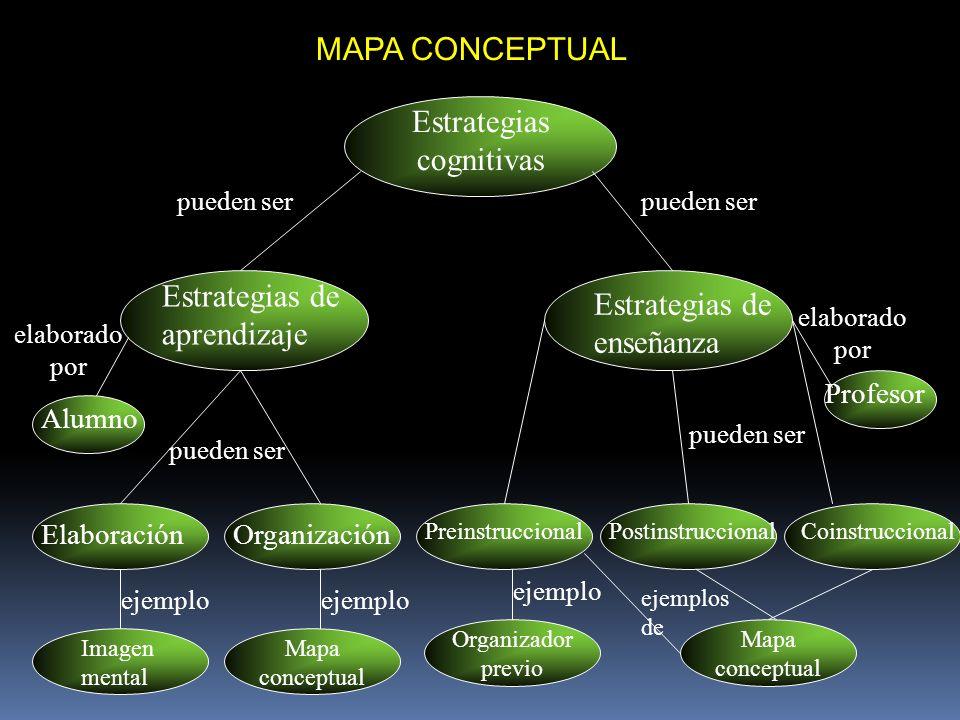 MAPA CONCEPTUAL Estrategias cognitivas Estrategias de aprendizaje Estrategias de enseñanza Alumno Profesor ElaboraciónOrganización PreinstruccionalPos