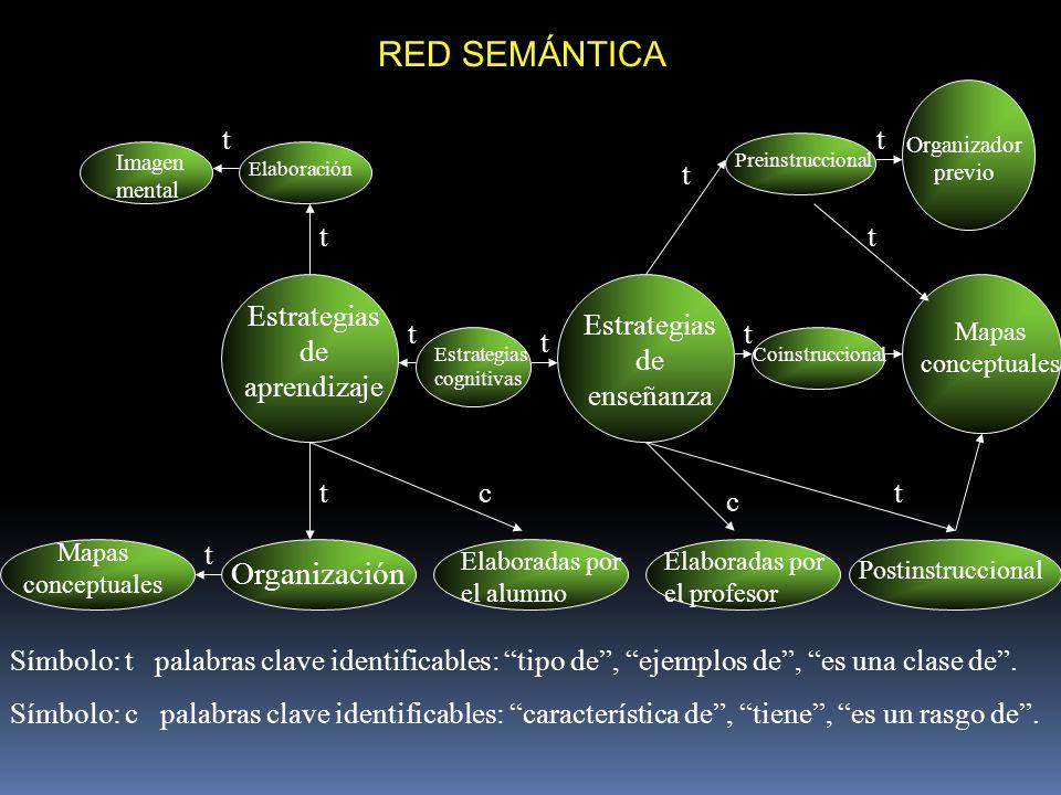 RED SEMÁNTICA Estrategias de aprendizaje Mapas conceptuales Organización Elaboradas por el alumno Postinstruccional Estrategias de enseñanza Estrategi