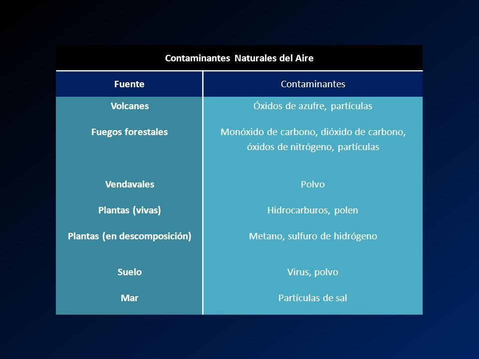 Contaminantes Naturales del Aire FuenteContaminantes VolcanesÓxidos de azufre, partículas Fuegos forestales Monóxido de carbono, dióxido de carbono, ó
