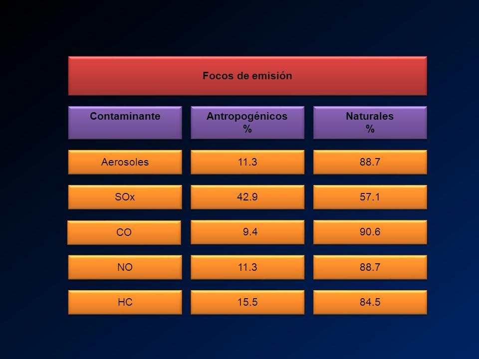 Focos de emisión Contaminante Antropogénicos % Naturales % Aerosoles 11.3 88.7 SOx 42.9 57.1 CO 9.4 90.6 NO 11.3 88.7 HC 15.5 84.5