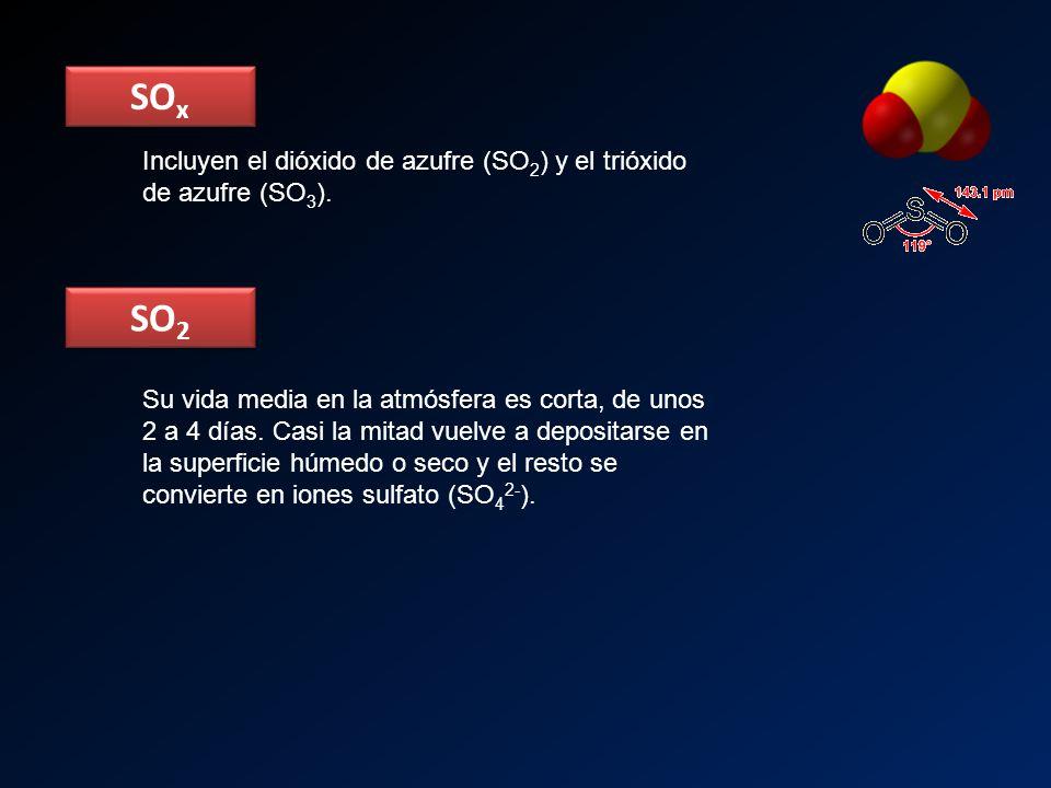 SO x SO 2 Incluyen el dióxido de azufre (SO 2 ) y el trióxido de azufre (SO 3 ). Su vida media en la atmósfera es corta, de unos 2 a 4 días. Casi la m