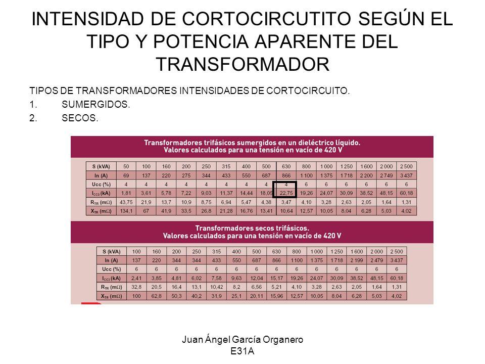 Juan Ángel García Organero E31A INTENSIDAD DE CORTOCIRCUTITO SEGÚN EL TIPO Y POTENCIA APARENTE DEL TRANSFORMADOR TIPOS DE TRANSFORMADORES INTENSIDADES