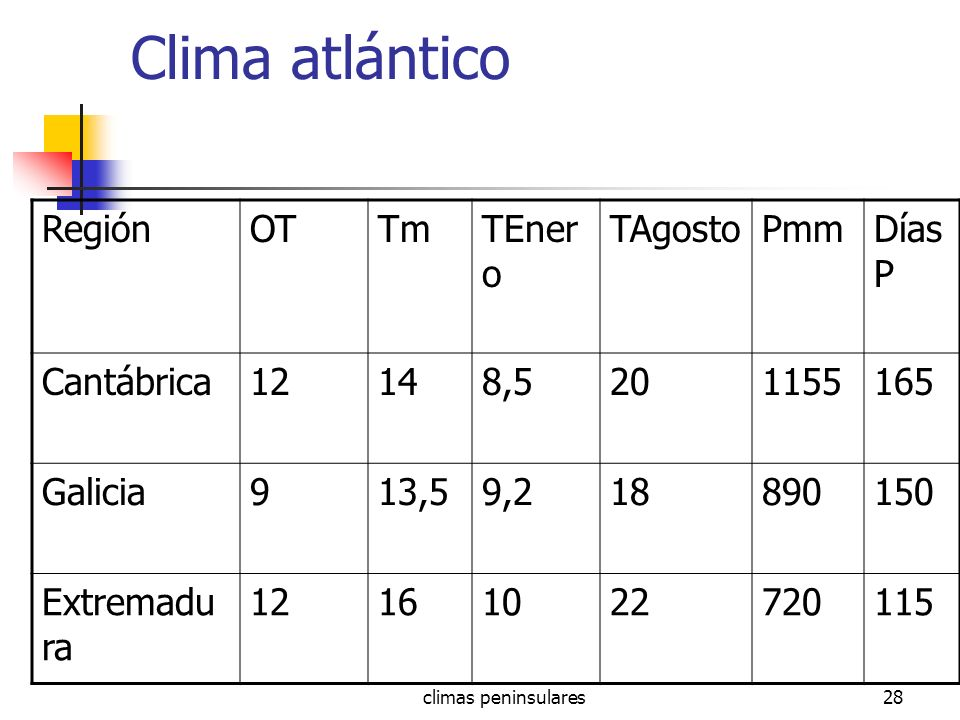 climas peninsulares28 Clima atlántico RegiónOTTmTEner o TAgostoPmmDías P Cantábrica12148,5201155165 Galicia913,59,218890150 Extremadu ra 1216102272011