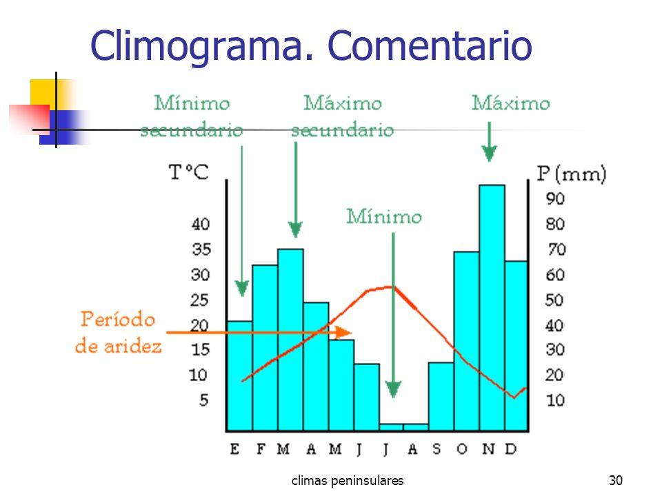 climas peninsulares30 Climograma. Comentario