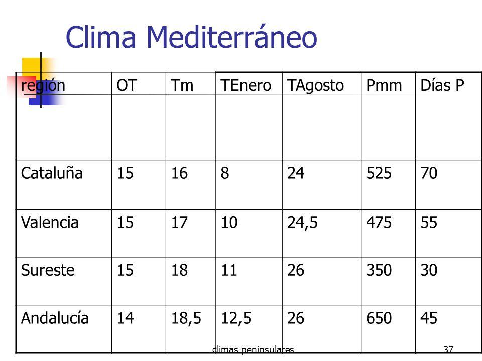 climas peninsulares37 Clima Mediterráneo regiónOTTmTEneroTAgostoPmmDías P Cataluña151682452570 Valencia15171024,547555 Sureste1518112635030 Andalucía1