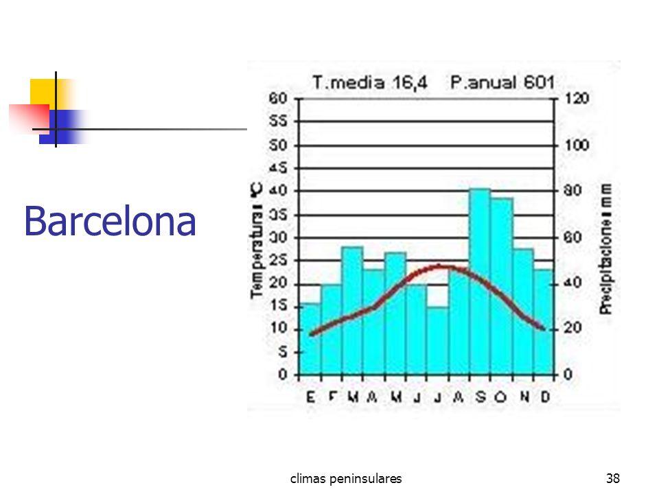 climas peninsulares38 Barcelona