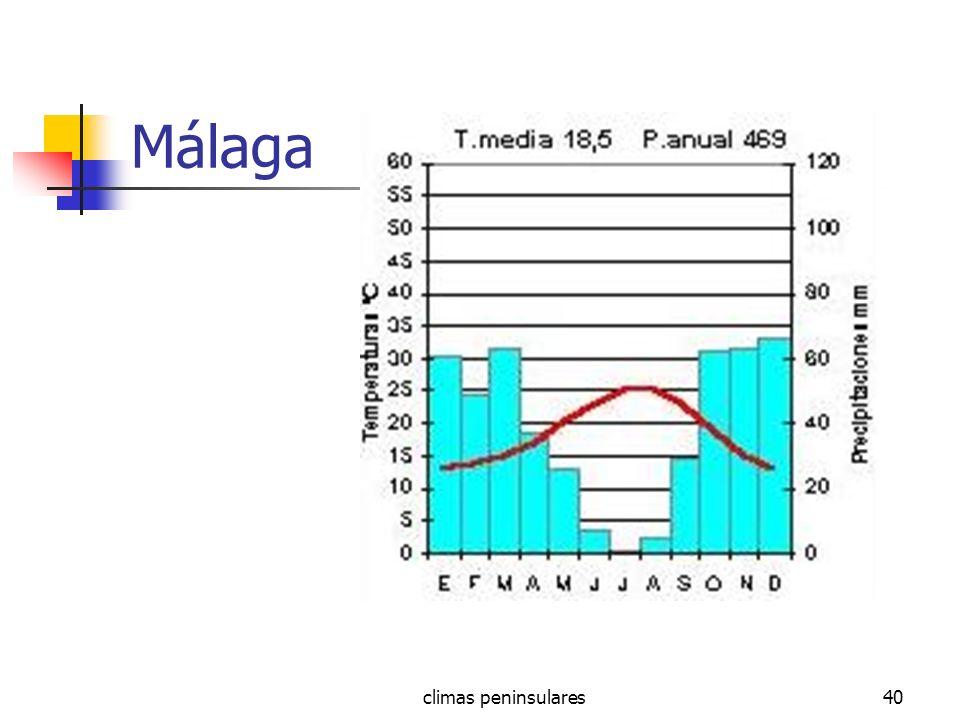climas peninsulares40 Málaga