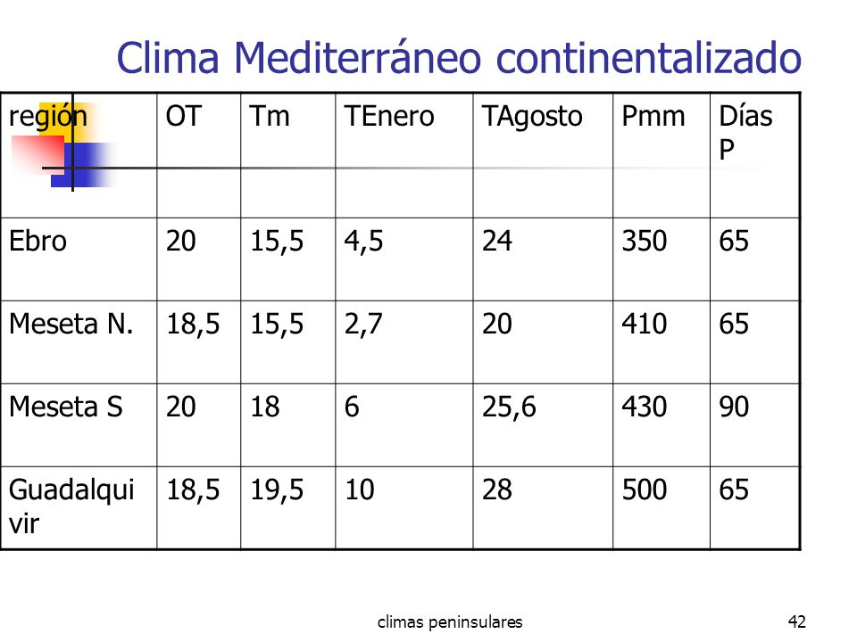 climas peninsulares42 Clima Mediterráneo continentalizado regiónOTTmTEneroTAgostoPmmDías P Ebro2015,54,52435065 Meseta N.18,515,52,72041065 Meseta S20