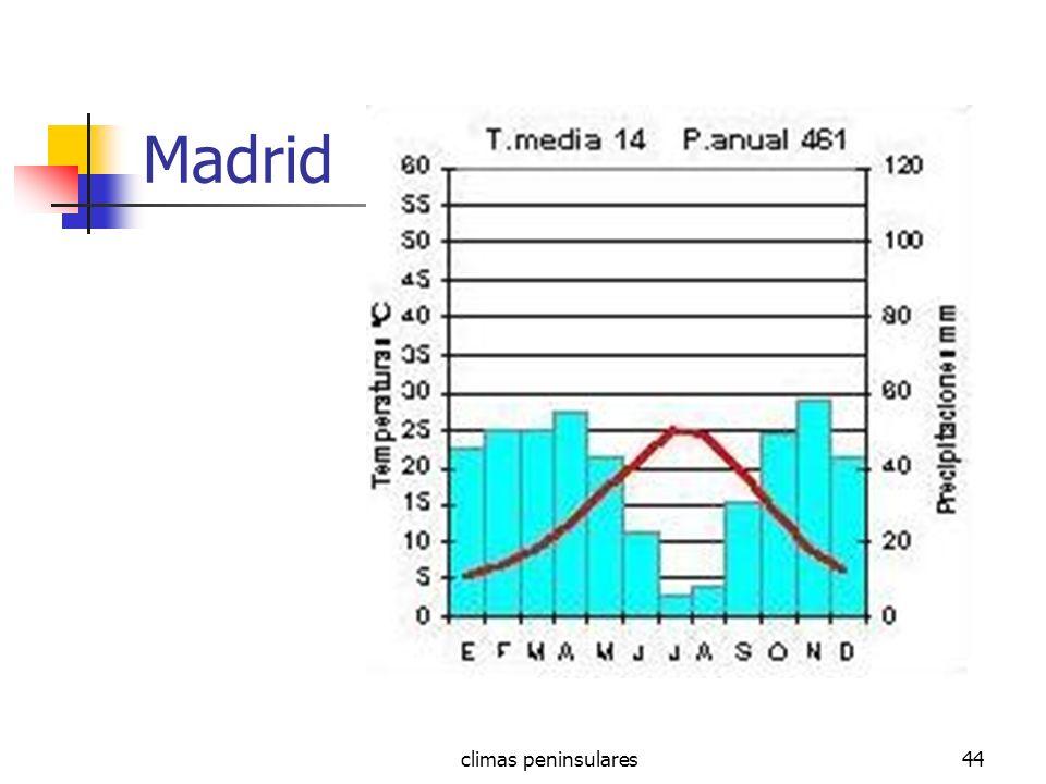 climas peninsulares44 Madrid