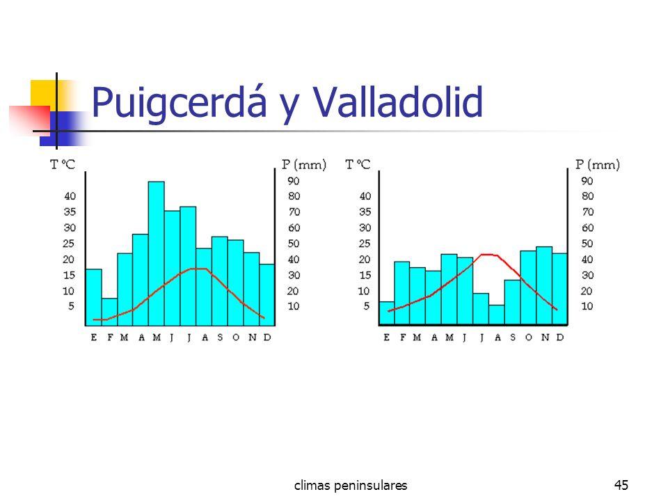 climas peninsulares45 Puigcerdá y Valladolid