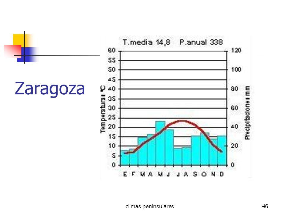 climas peninsulares46 Zaragoza