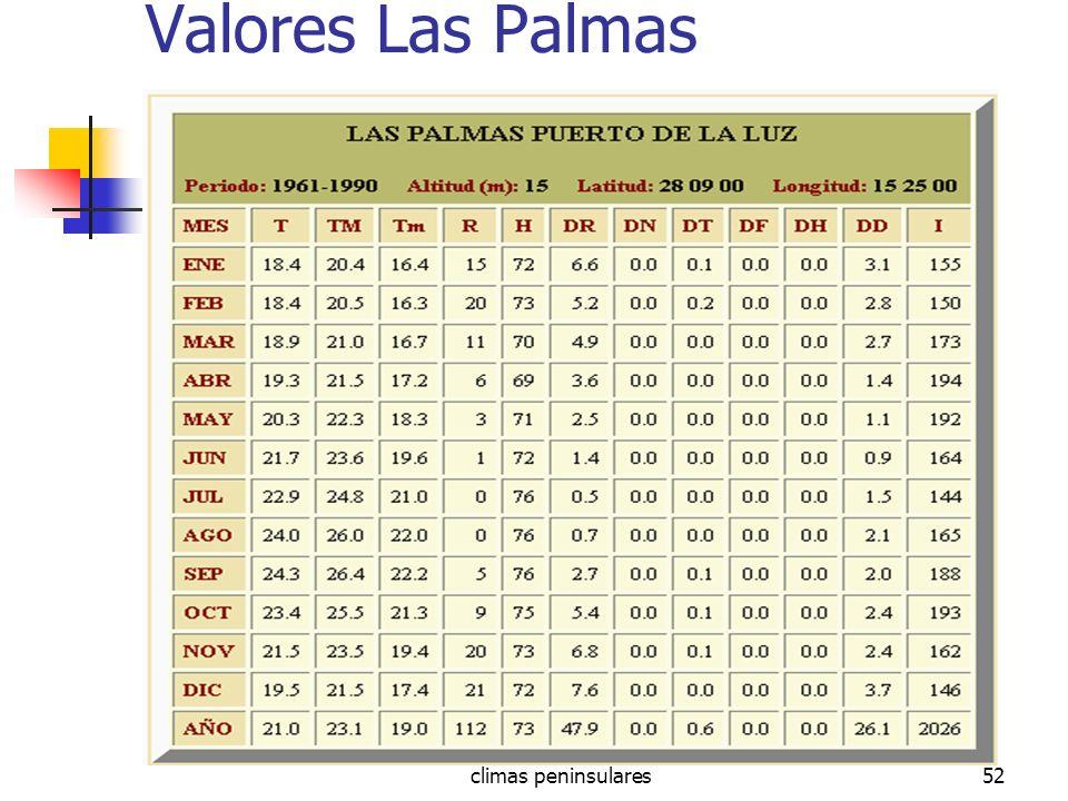 climas peninsulares52 Valores Las Palmas