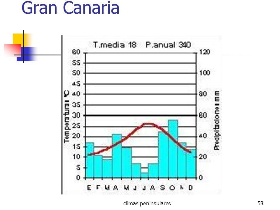 climas peninsulares53 Gran Canaria