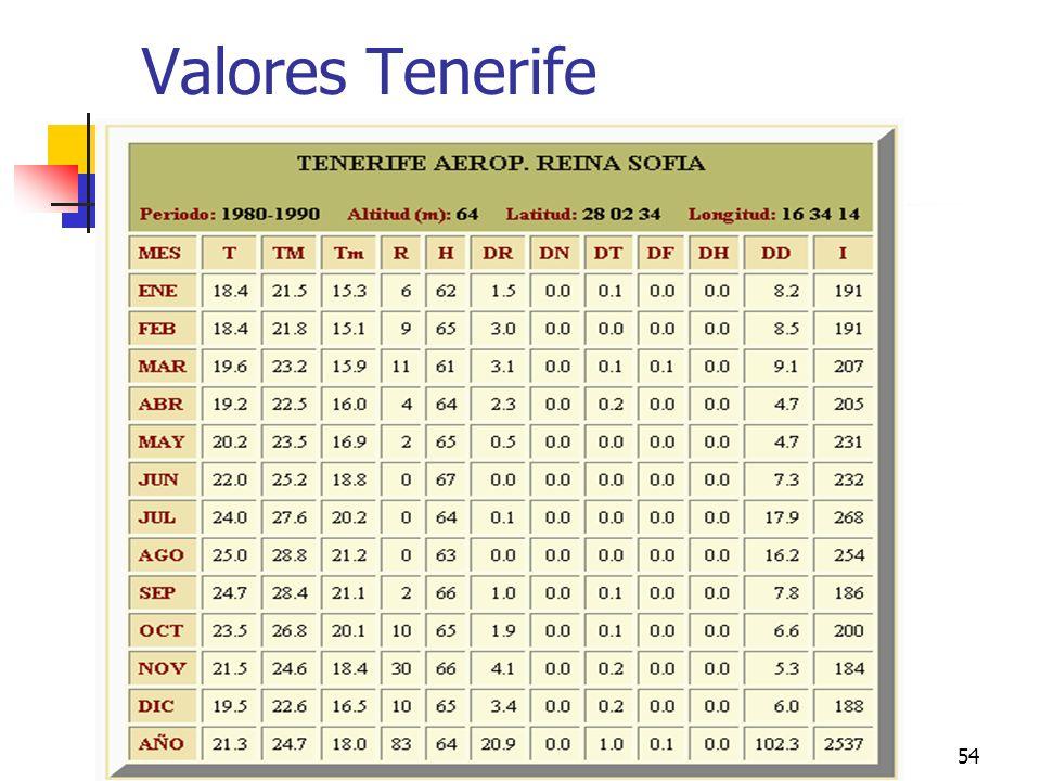 climas peninsulares54 Valores Tenerife