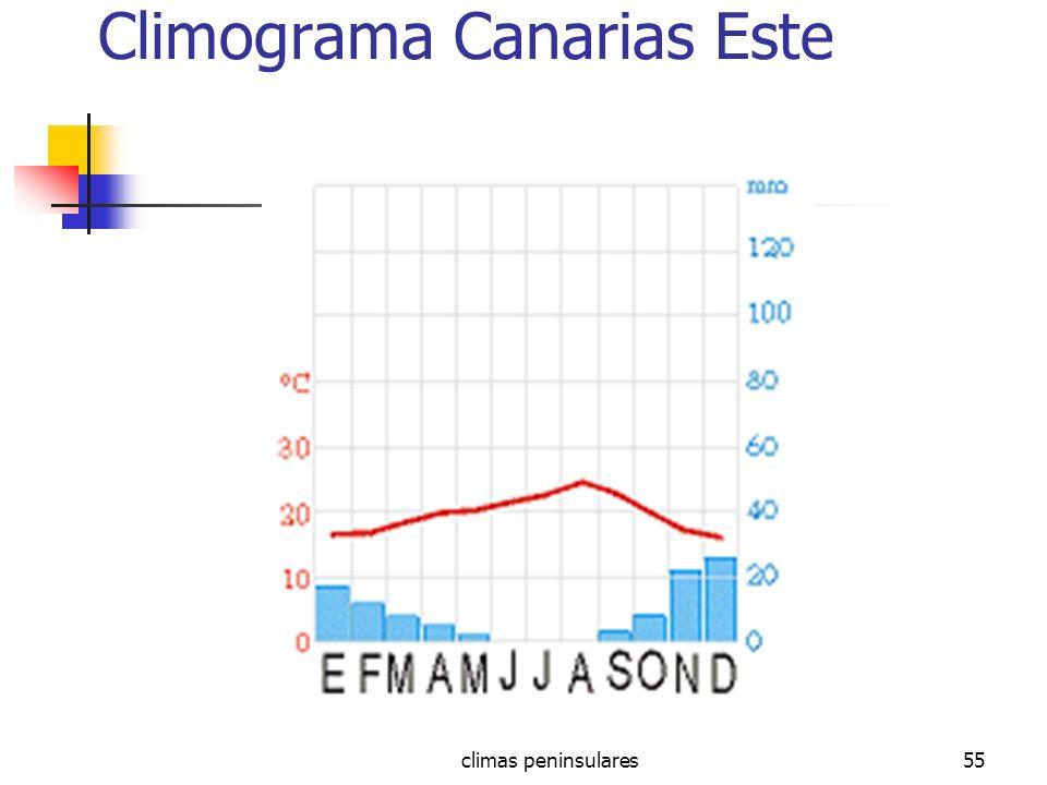 climas peninsulares55 Climograma Canarias Este