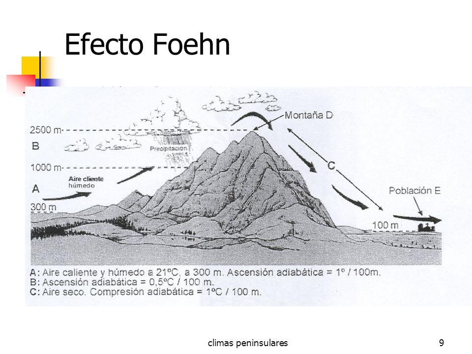 climas peninsulares9 Efecto Foehn