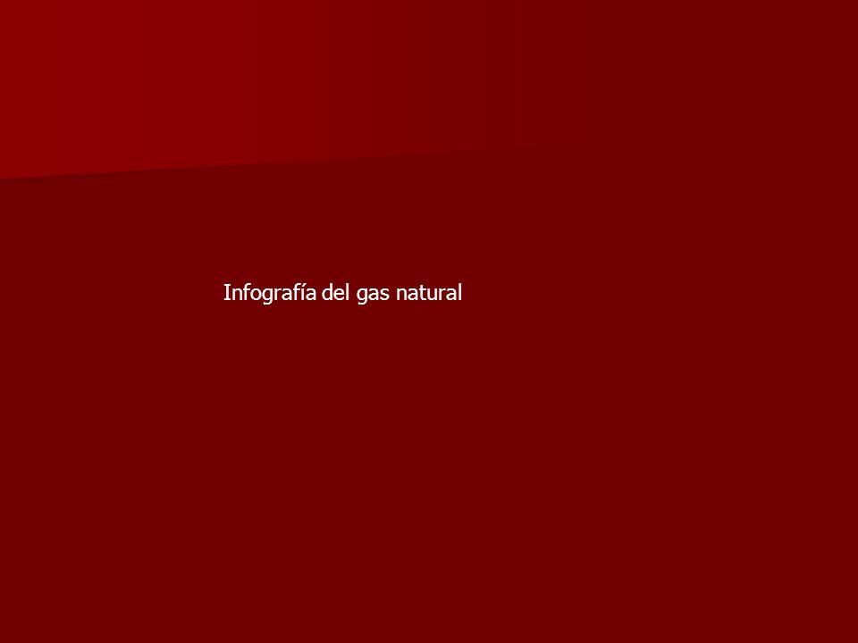 Infografía del gas natural