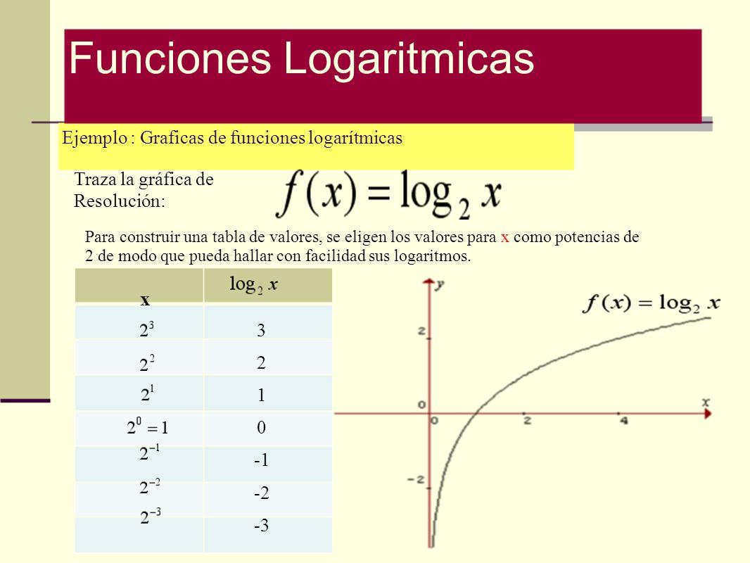 Ejemplo : Graficas de funciones logarítmicas Traza la gráfica de Resolución: x 3 2 1 0 -2 -3 Para construir una tabla de valores, se eligen los valore