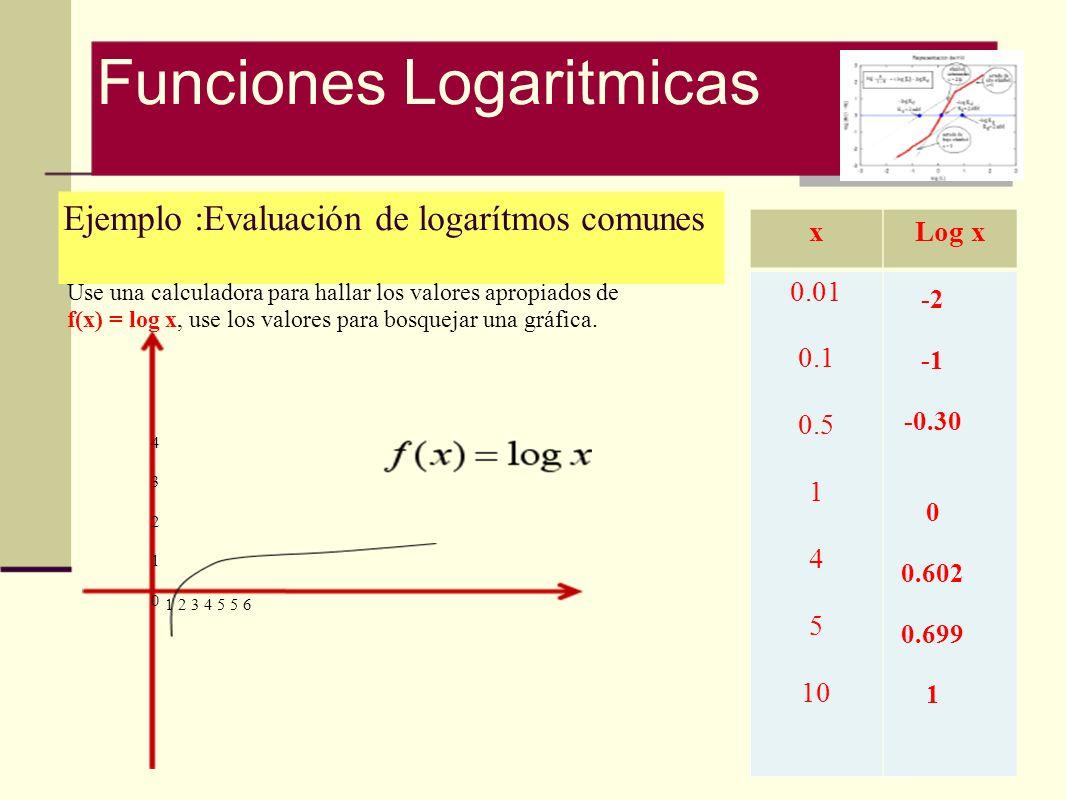 Ejemplo :Evaluación de logarítmos comunes Use una calculadora para hallar los valores apropiados de f(x) = log x, use los valores para bosquejar una g