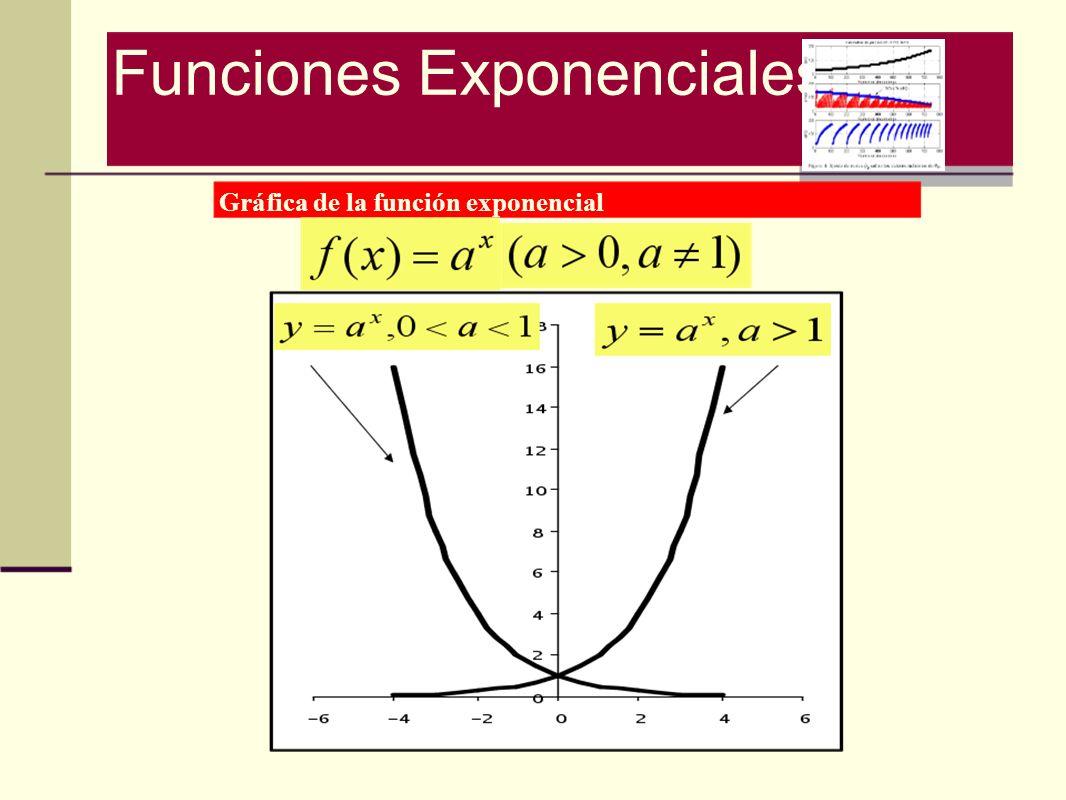 Gráfica de la función exponencial Funciones Exponenciales