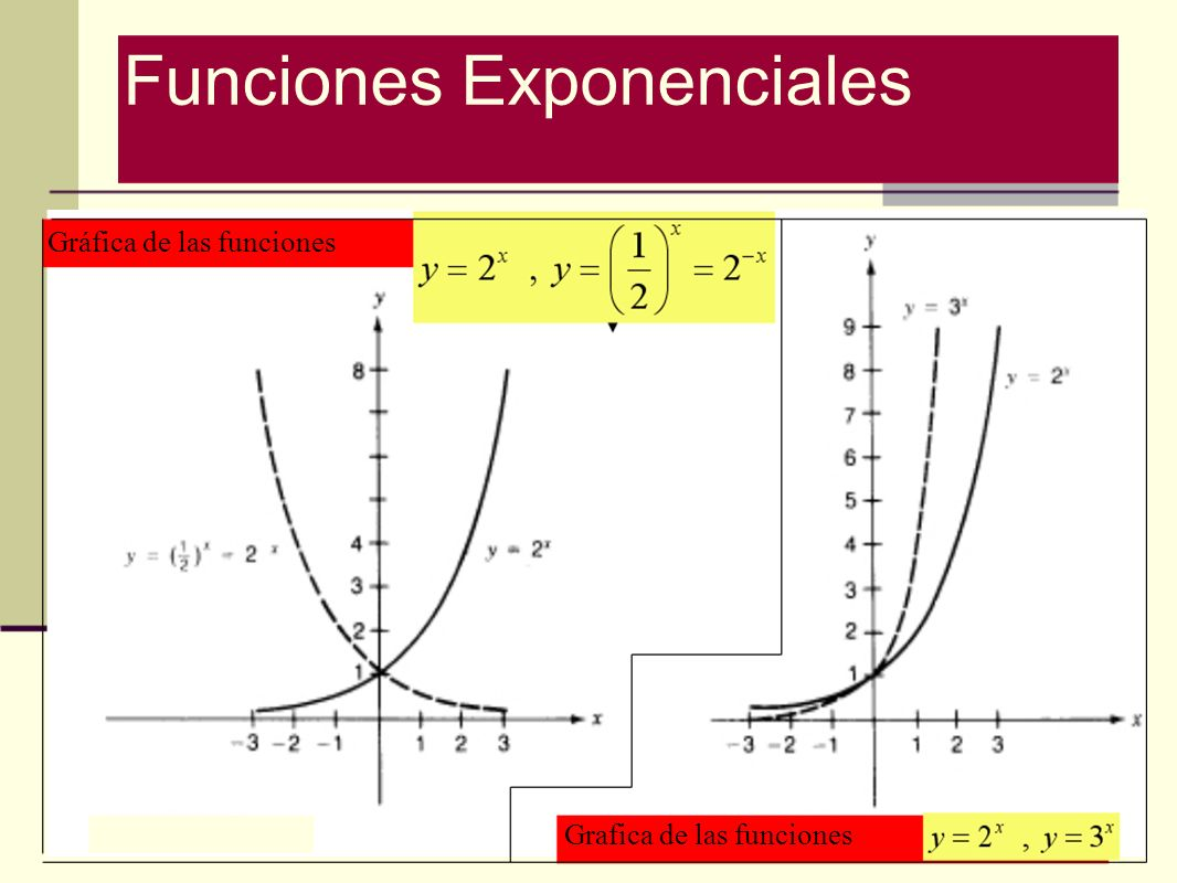 Gráfica de las funciones Grafica de las funciones