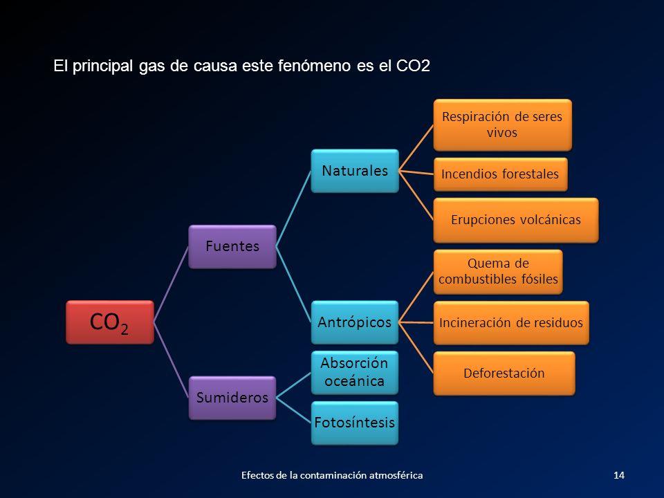 CO2 FuentesNaturales Respiración de seres vivos Incendios forestales Erupciones volcánicas Antrópicos Quema de combustibles fósiles Incineración de re