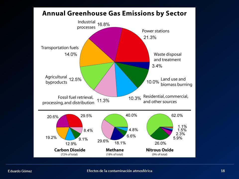 Otros gases de efecto invernadero Efectos de la contaminación atmosférica18